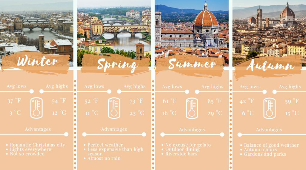 Infographic - Best seasons to visit Florence